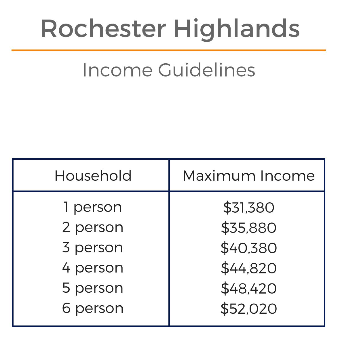 Rochester Highlands Affordable Income Guidelines
