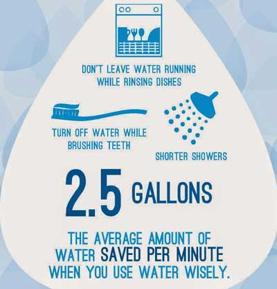 Top 10 Tips For Water Conservation Northgate Apartments In Burlington Vt