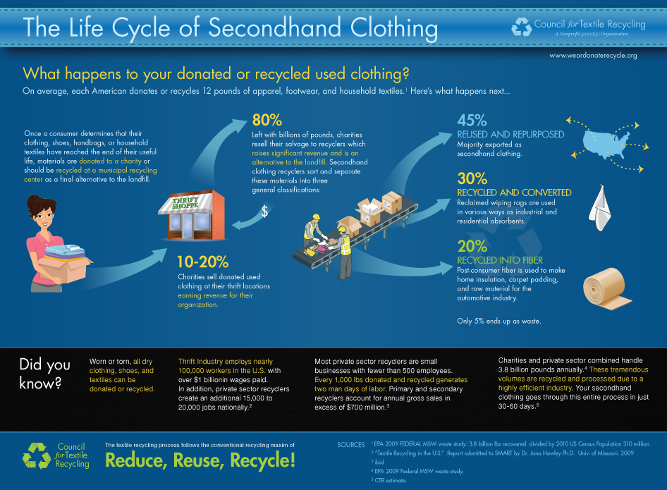 The Life Cycle of Second Hand Clothing