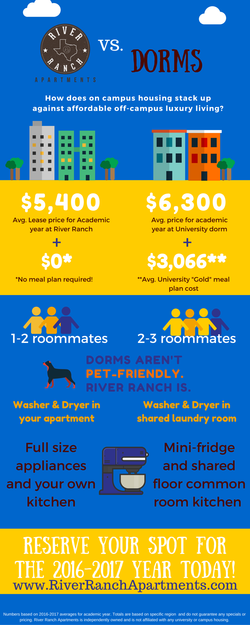 Apartment Vs. Dorm Living